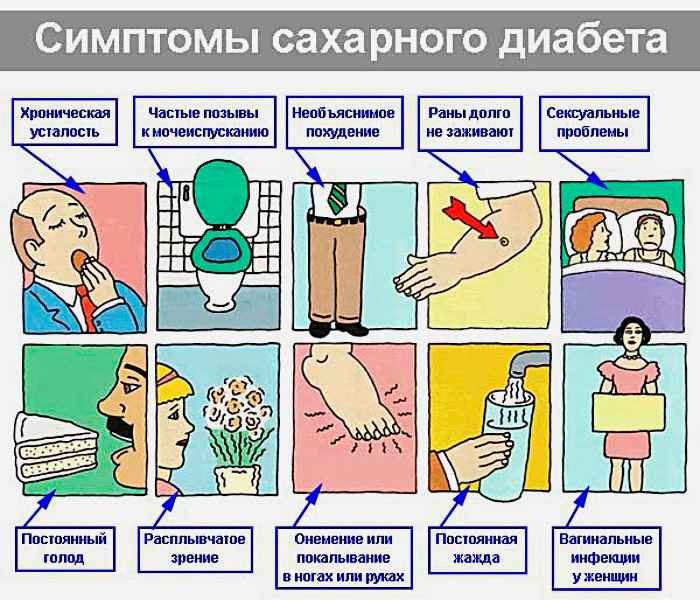 Simptomy saharnogo diabeta 2 tipa