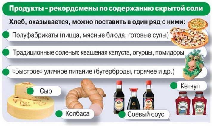 Soderzhanie soli v rasprostranennyh produktah pitaniya