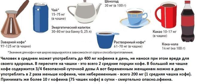 Sutochnaya norma upotrebleniya kofe