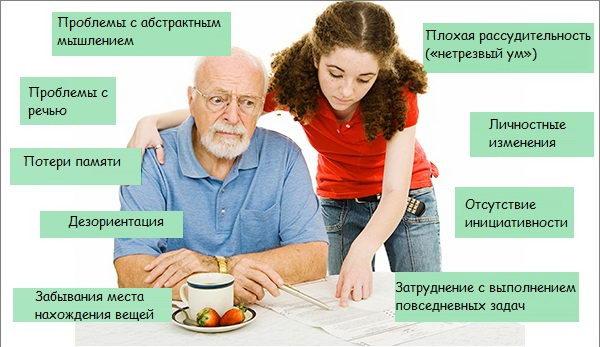 Simptomy i priznaki bolezni Al'cgejmera