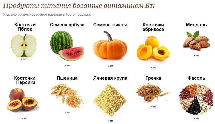 Produkty, soderzhashchie vitamin V17