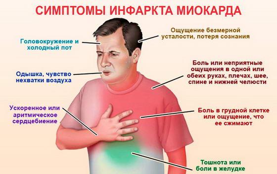 Simptomy infarkta