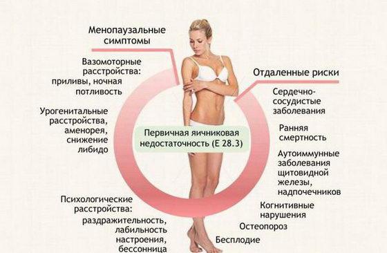 Kak mozhno opredelit' nekhvatku estrogenov v organizme