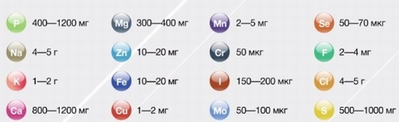Kakova sutochnaya norma antioksidantov